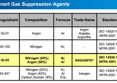 inert_gas_suppression